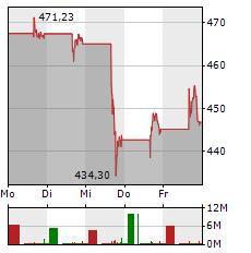 NVIDIA Aktie 5-Tage-Chart