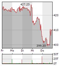 NVIDIA Aktie 1-Woche-Intraday-Chart