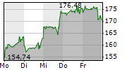 NVIDIA CORPORATION 1-Woche-Intraday-Chart