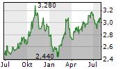 NWF GROUP PLC Chart 1 Jahr