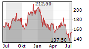 NXP SEMICONDUCTORS NV Chart 1 Jahr