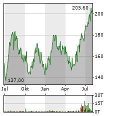 NXP SEMICONDUCTORS Aktie Chart 1 Jahr