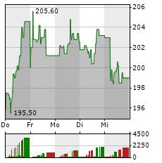 NXP SEMICONDUCTORS Aktie 5-Tage-Chart
