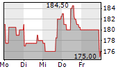 NXP SEMICONDUCTORS NV 1-Woche-Intraday-Chart