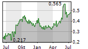 NXT ENERGY SOLUTIONS INC Chart 1 Jahr
