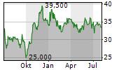 NYNOMIC AG Chart 1 Jahr