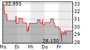 NYNOMIC AG 1-Woche-Intraday-Chart