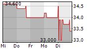 NYNOMIC AG 5-Tage-Chart