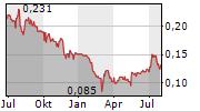 NYRSTAR NV Chart 1 Jahr