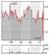 OAB AG Aktie Chart 1 Jahr