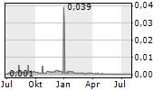 OAR RESOURCES LIMITED Chart 1 Jahr