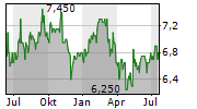 OBAYASHI CORPORATION Chart 1 Jahr