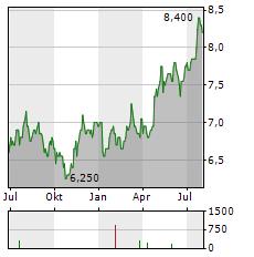 OBAYASHI Aktie Chart 1 Jahr