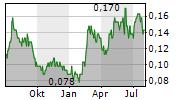 OBDUCAT AB Chart 1 Jahr