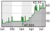 OBERBANK AG Chart 1 Jahr