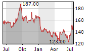 OBIC CO LTD Chart 1 Jahr