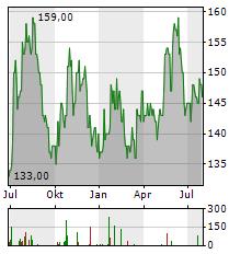 OBIC Aktie Chart 1 Jahr