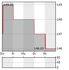 OBIC Aktie 5-Tage-Chart