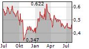 OBRASCON HUARTE LAIN SA Chart 1 Jahr