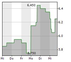 OBSIDIAN ENERGY LTD Chart 1 Jahr