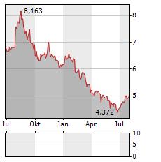 OC OERLIKON Aktie Chart 1 Jahr