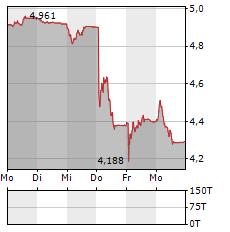OC OERLIKON Aktie 5-Tage-Chart