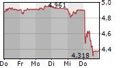 OC OERLIKON CORPORATION AG 5-Tage-Chart
