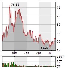 OCCIDENTAL PETROLEUM Aktie Chart 1 Jahr