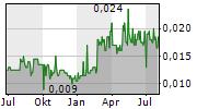 OCEAN SKY INTERNATIONAL LIMITED Chart 1 Jahr