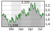 OCEANAGOLD CORPORATION Chart 1 Jahr