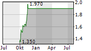 OCEANAGOLD CORPORATION CUFS Chart 1 Jahr