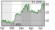 OCEANEERING INTERNATIONAL INC Chart 1 Jahr