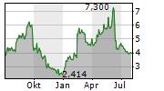 OCULAR THERAPEUTIX INC Chart 1 Jahr