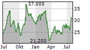 OCWEN FINANCIAL CORPORATION Chart 1 Jahr