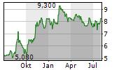 ODFJELL SE A Chart 1 Jahr