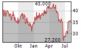 ODP CORPORATION Chart 1 Jahr