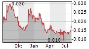 ODYSSEY GOLD LTD Chart 1 Jahr