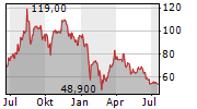 OEKOWORLD AG Chart 1 Jahr