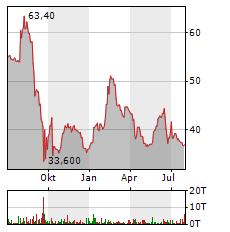 OEKOWORLD Aktie Chart 1 Jahr