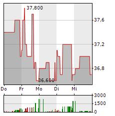 OEKOWORLD Aktie 1-Woche-Intraday-Chart