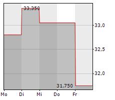 OESTERREICHISCHE POST AG Chart 1 Jahr