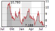 OFS CREDIT COMPANY INC Chart 1 Jahr