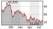 OGE ENERGY CORP Chart 1 Jahr