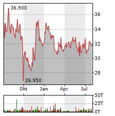 OHB Aktie Chart 1 Jahr