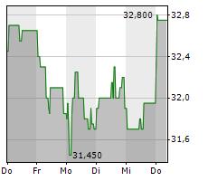 OHB SE Chart 1 Jahr