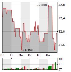 OHB Aktie 5-Tage-Chart