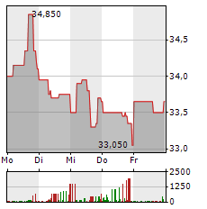 OHB Aktie 1-Woche-Intraday-Chart