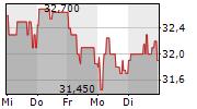OHB SE 5-Tage-Chart