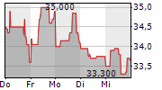 OHB SE 1-Woche-Intraday-Chart