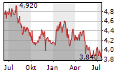 OJI HOLDINGS CORPORATION Chart 1 Jahr
